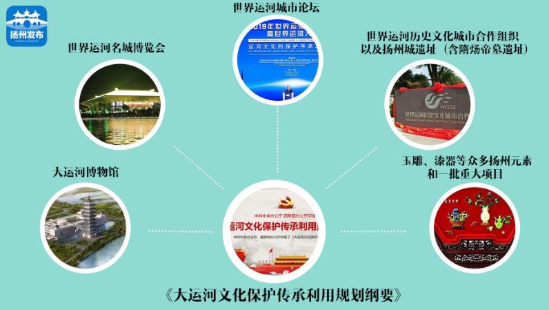 【两会动漫视频③】重大机遇!一大批国家战略在扬州交汇叠加